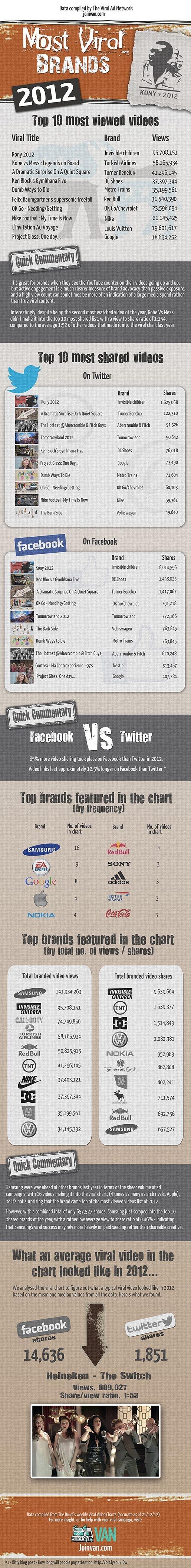 Most #ViralBrands of 2012