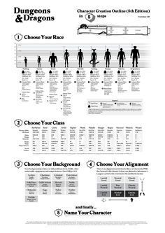 Dungeons & Dragons Character Creation chart table | Book cover and interior art for Dungeons and Dragons Next (5.0) - Dungeons & Dragons, D&D, DND, 5.0, 5th Edition, Next, Roleplaying Game, Role Playing Game, RPG, Game System License, GSL, Open Game License, OGL, Wizards of the Coast, WotC | Create your own roleplaying game books w/ RPG Bard: www.rpgbard.com | Not Trusty Sword art: click artwork for source