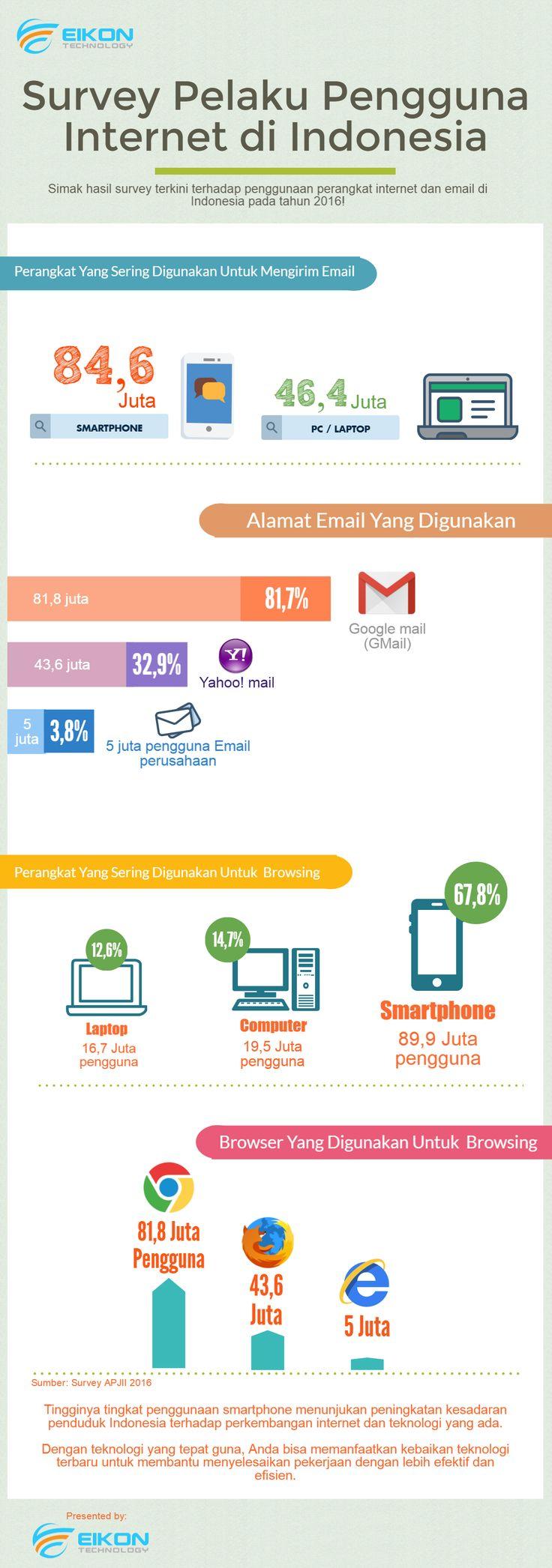 Pengguna mencapai 132 juta, Indonesia pun turut meramaikan teknologi internet di Dunia. #internet #internettechnology #survey #digital #eikontechnology #cloud #teknologi