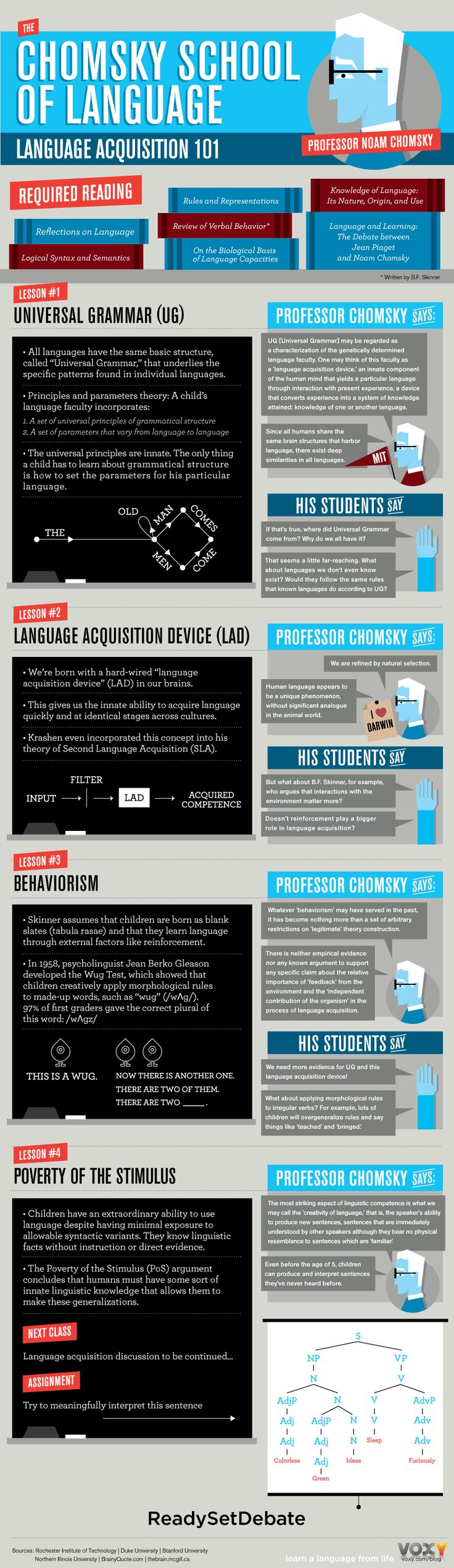 The-Chomsky-School-of-Language-Infographic