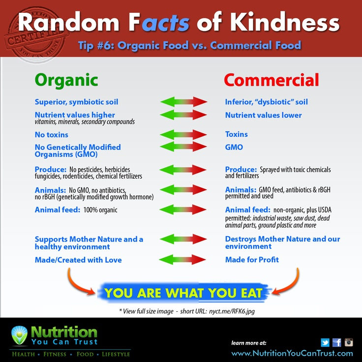 Random Facts of Kindness 6 Organic Food vs. Commercial