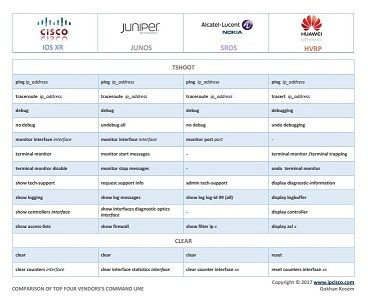network configuration cheat sheet, Cisco, Juniper, Alcatel (Nokia) and Huawei, configuration command conparison -PAGE 5-