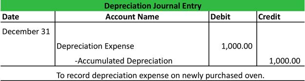 Depreciation Journal Entry #accounting #entries #for #depreciation http://gambia.remmont.com/depreciation-journal-entry-accounting-entries-for-depreciation/  # Depreciation Journal Entry A depreciation journal entry is used at the end of each period to record the fixed asset or plant asset depreciation in the accounting system. Unlike journal entries for normal business transactions, the deprecation journal entry does not actually record a business event. Instead, it records the passage of…