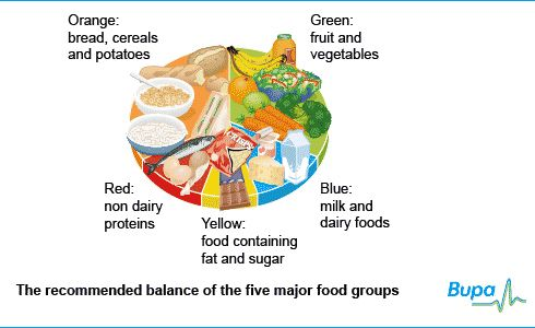 The essential ingredients for a balanced diet: 5 a day!