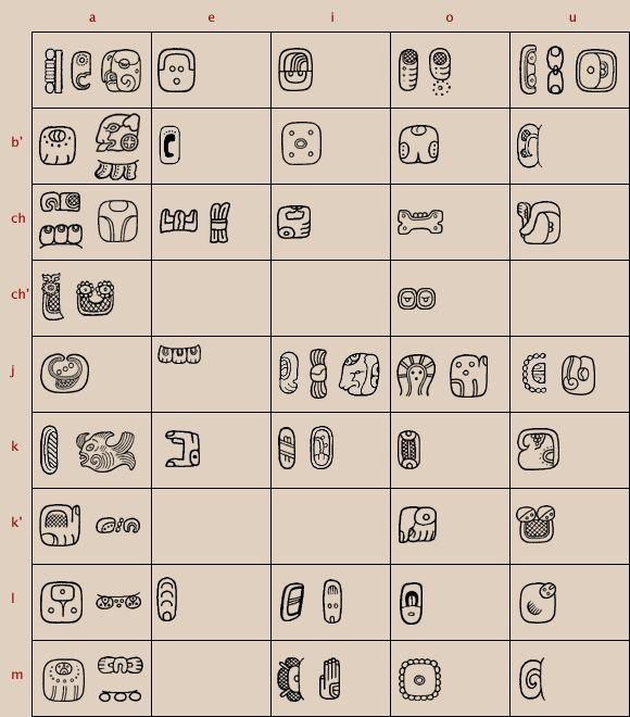 Mayan writing and language