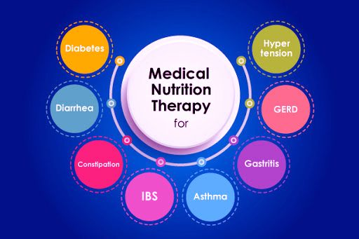 Clinical Nutrition Ensuring The Best Diet Plans For Patients In 2020 Diabetes Therapy Nutrition