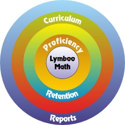 Lymboo Math Lymboo Math is an innovative and revolutionary online math enrichment program designed to build a strong foundation in mathematics. The comprehensive and rich curriculum, the unique practice structure, and the rigor, all combine to make Lymboo Math the most effective math enrichment program on the web. The individualized and adaptive program enables children to learn at their own pace and eventually succeed.Enrichment Programs, Lymboo Math, Free Trials, Math Enrichment, Smarter Kids, Math Ideas, Math Common, Common Cores, Enabling Children