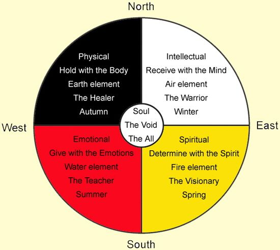 NATIVE AMERICAN MEDICINE WHEEL: Comparison In Life