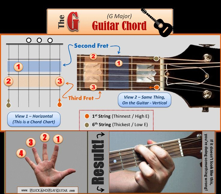 Four guitar chords that will allow you to play around