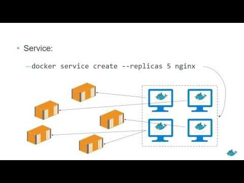 Docker Swarm Mode Walkthrough - YouTube