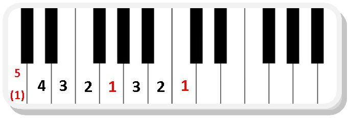 Learn to play the C major scale for piano easily with correct fingering and effective piano practice exercises.