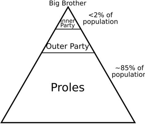 1984 essays on proles Get an answer for 'who are the proles and what are their importance to the story' and find homework help for other 1984 questions at enotes.