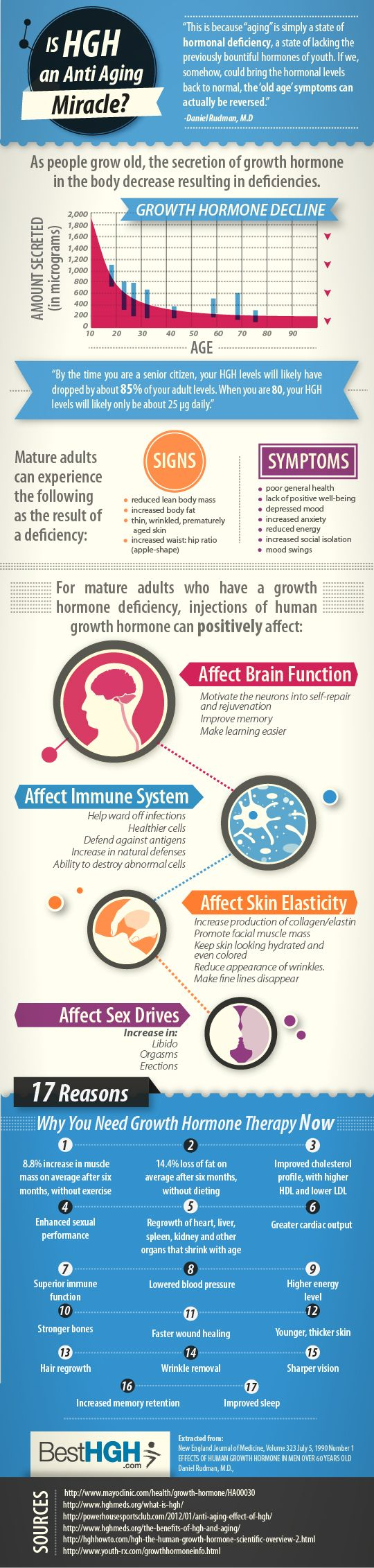 Is HGH an Anti Aging Miracle? [Infographic]