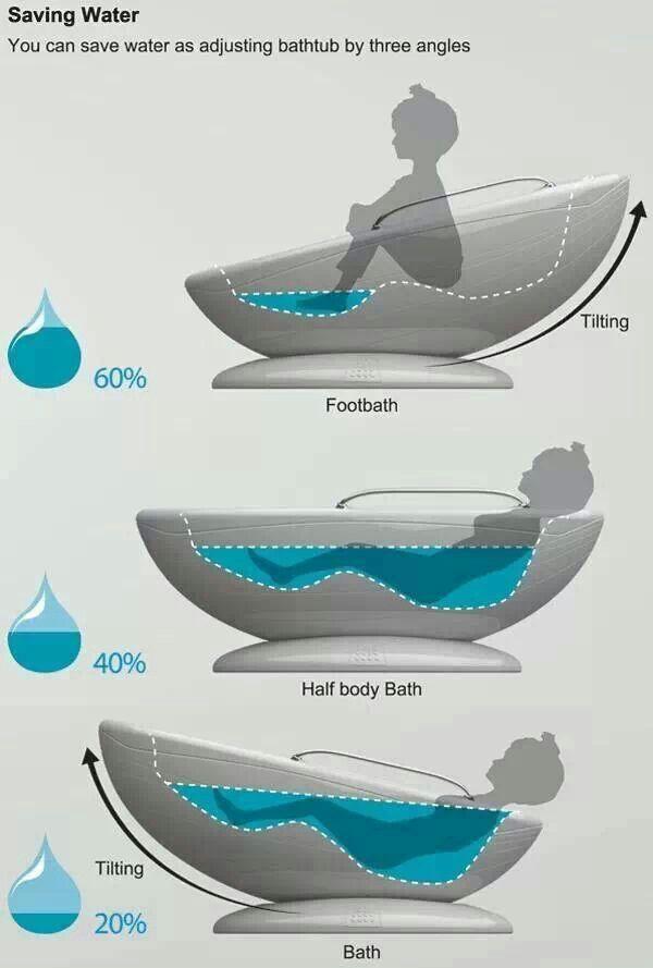 Saving water - adjustable bathtub