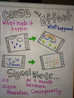 Cause and Effect Chart ----- This will bring the weather cycle all together for the students. It will cause them to think of each weather event in relation to another, and they can make it as creative as they want!
