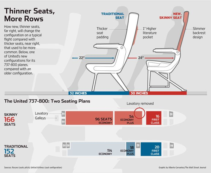 PRESENT (trend): UNITED 737-800 seating plans. Thinner seats = more rows. Trend: making less feel like more.