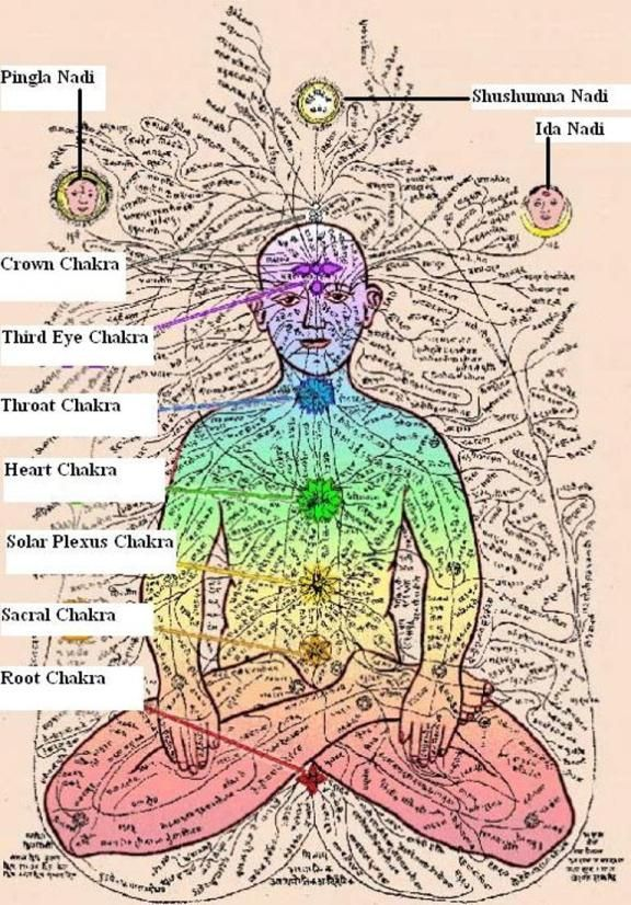 mudra meanings - Google Search | Human Energy Systems | Pinterest | Search, Google and Google Search