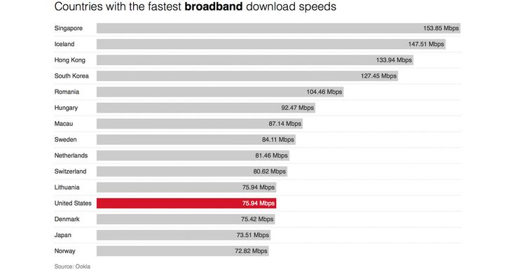 Here are the countries with the fastest internet.