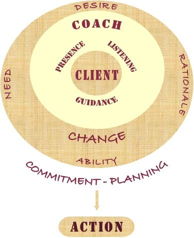 Coaching Model: Action Oriented Health Coaching A Coaching Model Created by Lorna Poole (Health & Business Coach, CANADA)