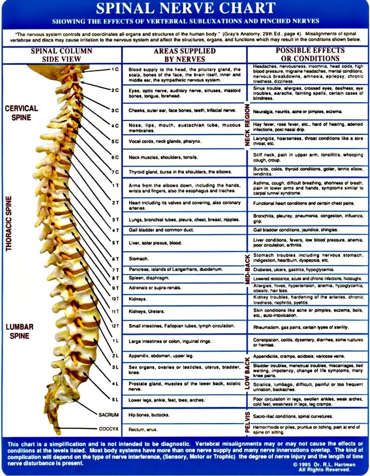 c6 c7 pinched nerve symptoms
