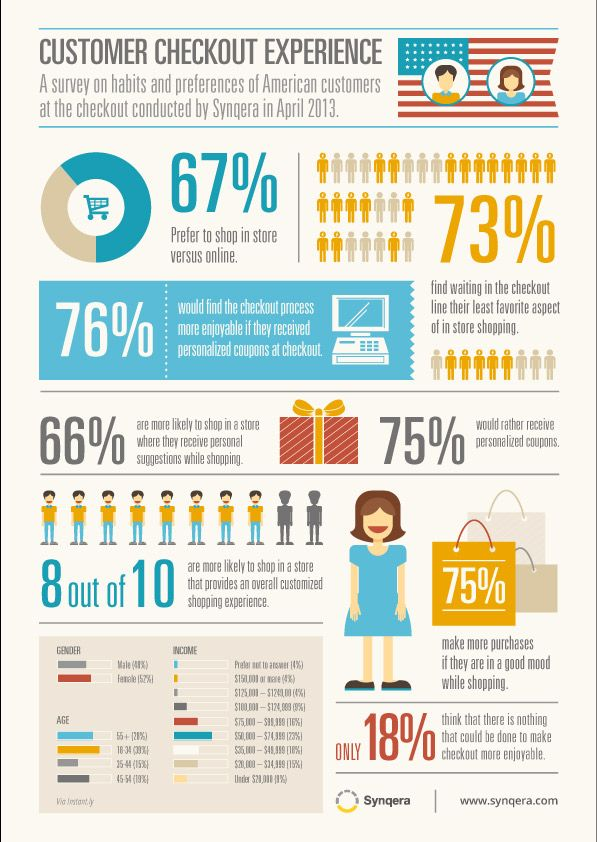 Understand the Checkout to Understand Your Customers. #ecommerce