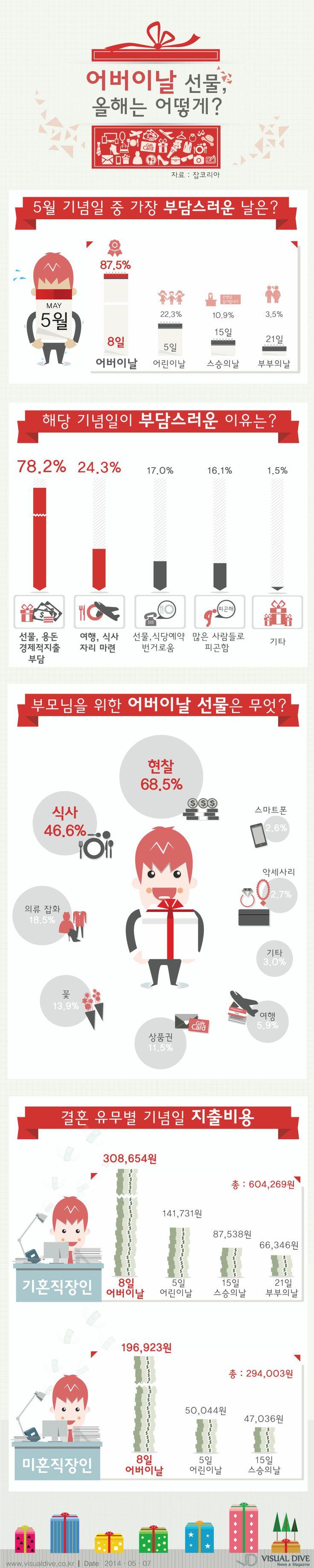 직장인 가정의 달 예상 지출비용 60만원 '어버이날 가장 큰 부담' [인포그래픽] #gift #Infographic ⓒ 비주얼다이브 무단 복사·전재·재배포