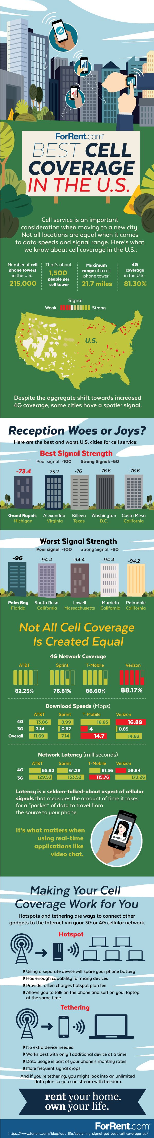 Is Your Apartment in the Best or Worst Cell Coverage