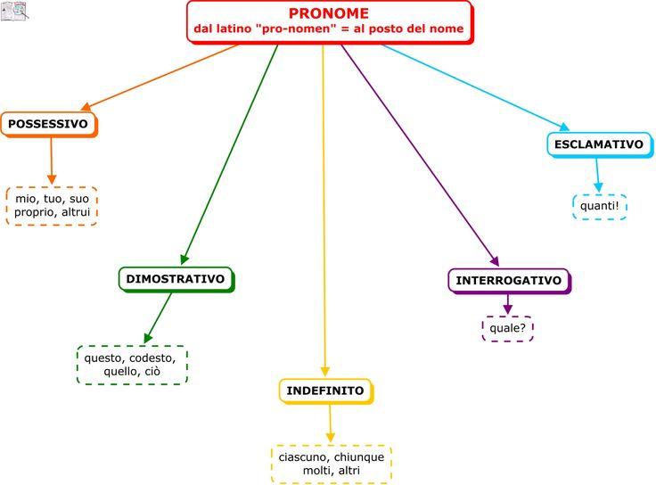 pronome 3 - Mappa Concettuale