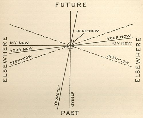 Future, Past, Elsewhere; Here
