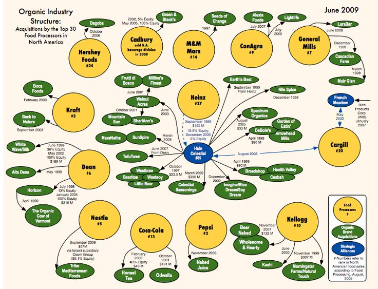Organic Food Companies Often Owned by Mega Corporations | Natural Society