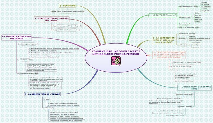 COMMENT LIRE UNE OEUVRE D'ART ? METHODOLOGIE POUR LA PEINTURE - M20090917 - XMind: Professional & Powerful Mind Mapping Software