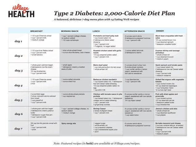 98 best images about Diabetes and Pre-Diabetes on Pinterest