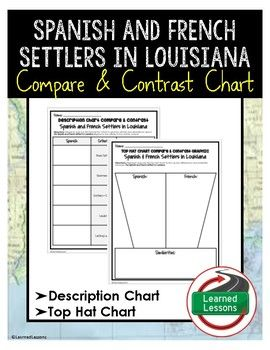 Spanish and French Settlers of Louisiana Compare and Contrast Charts (Louisiana History)Students will use the description chart, then the compare and contrast top hat chart to research the two early settlers in Louisiana and their lasting influences.  This activity is great for ensuring students are truly reflecting and going beyond just how subjects are similar or different.