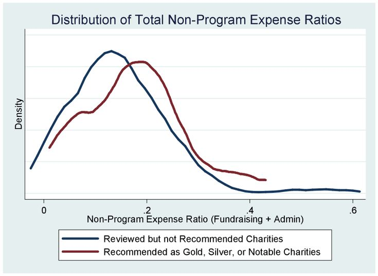 Why Ranking Charities by Administrative Expenses is a Bad Idea