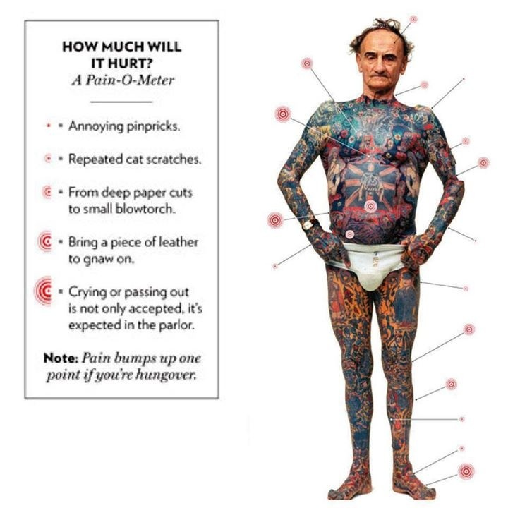 tattoo pain chart tattoo 39 s pinterest tattoo pain