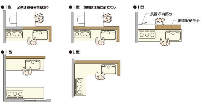 キッチン 間取りづくりの手引き すむすむ Panasonic キッチン間取り Ldk レイアウト インテリア 模型