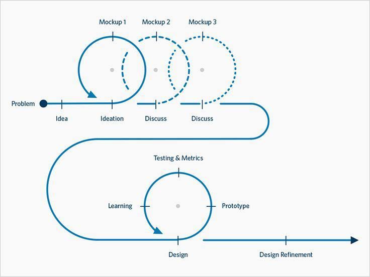 Best Design And Ux Images On   Design Process