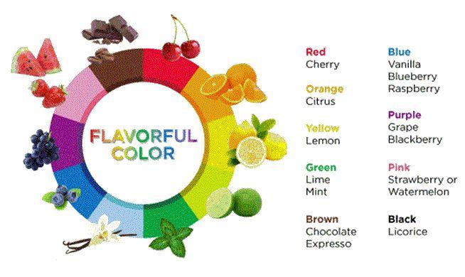 Flavor color
