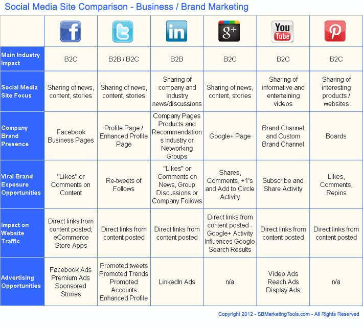 Comparison Chart for Choosing Between Top Social Media Sites for - product comparison template word