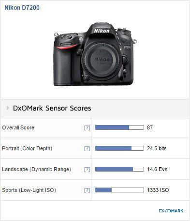 Comparaison Nikon D5500 - D7200 - D500 : lequel choisir http://www.nikonpassion.com/comparaison-nikon-d5500-d7200-d500-lequel-choisir/