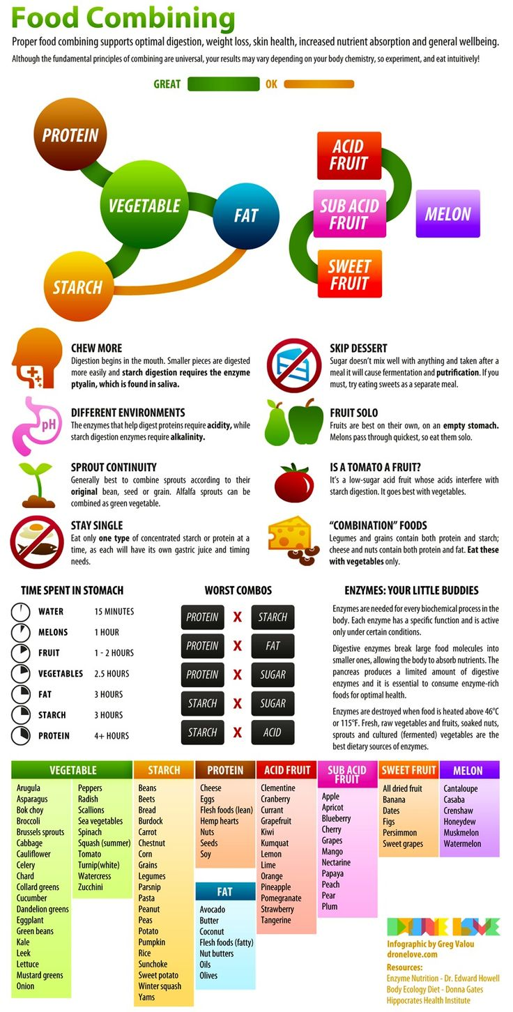 Food Combo Chart   Realize Yourself - Kimberly Snyder's Community