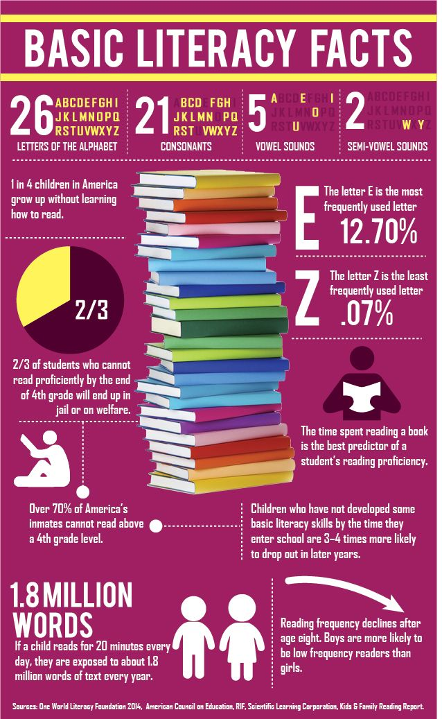 Basic reading statistics in America. | Interesting Stuff ...