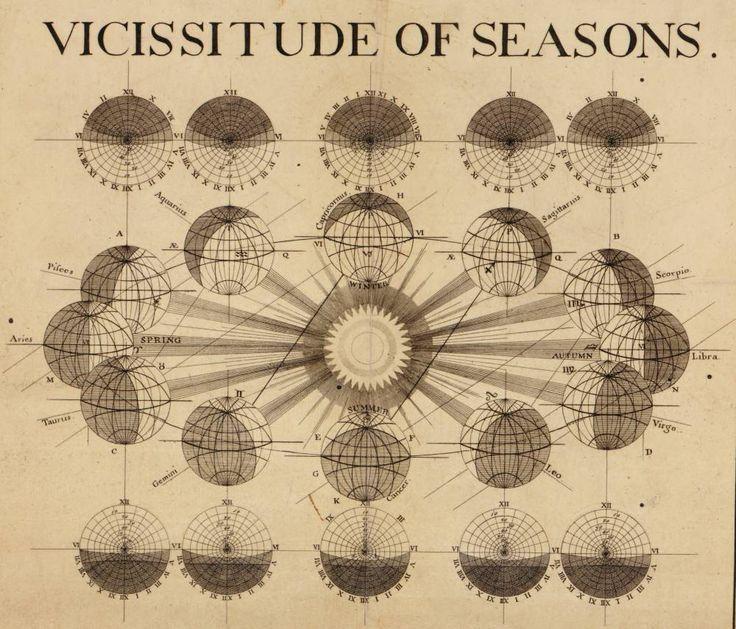 Thomas Wright | Vicissitude Of Seasons