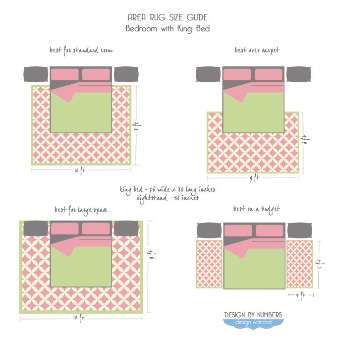 A Quick Reference Guide To #Area #Rug Sizes In Bedrooms With King Beds.