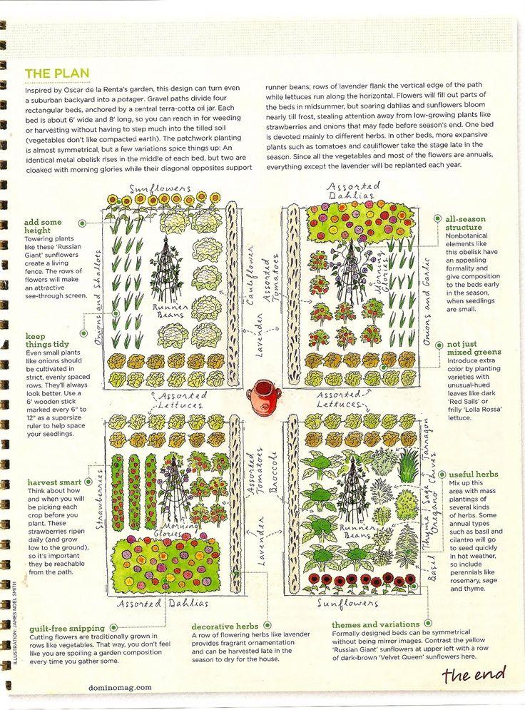 Vegetable garden plan from Domino Magazine.