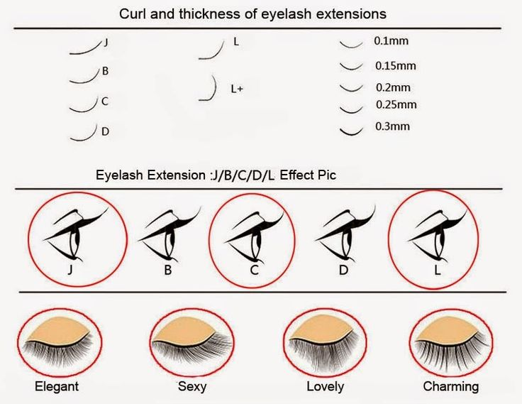 Tips On Eyelash Extension Application – 3 | Goodyardhair-The Professional Hair Manufacturer