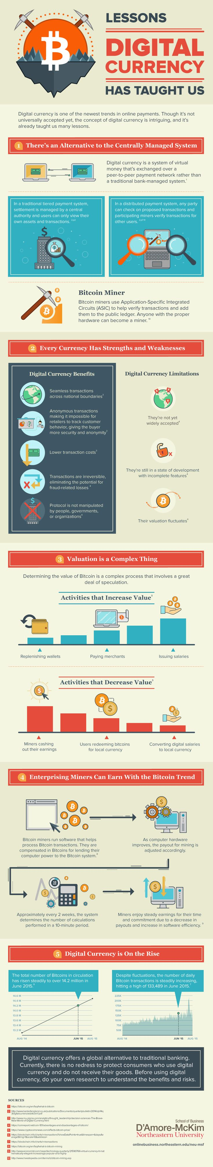Lessons Digital Currency Has Taught Us #Infographic #DigitalCurrency