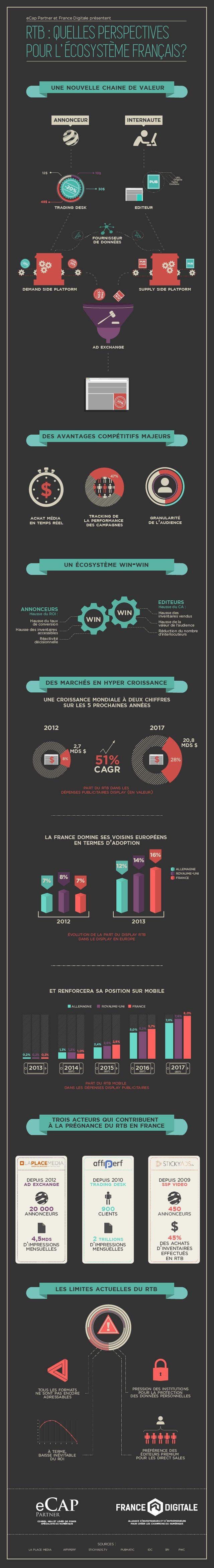 51 % de croissance mondiale entre 2012 et 2017 !  L'explosion du RTB n'est plus à démontrer. Mais qu'en est-il en France ? Comment se positionne le marché hexagonal et quelle position avons-nous sur l'échiquier mondial ?