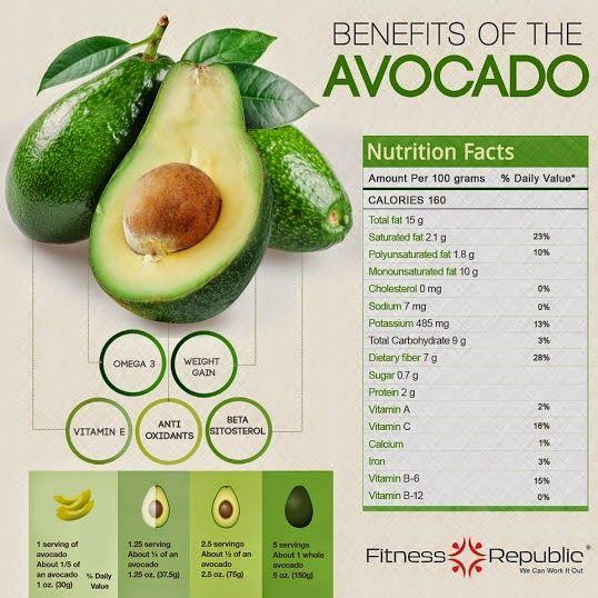 Benefits of the Avocado