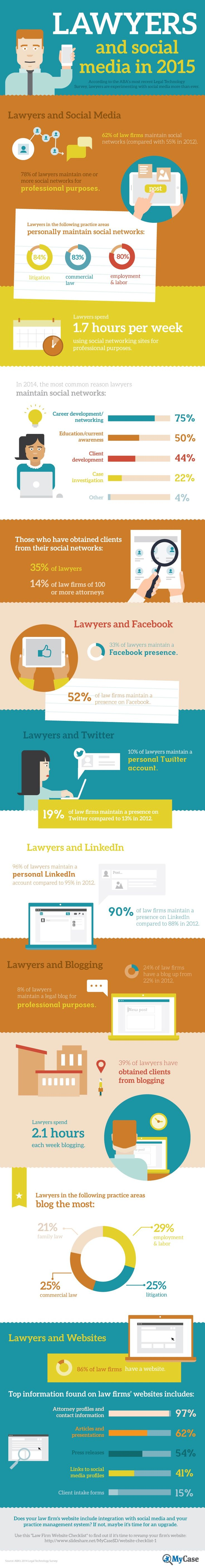 How are Lawyers Using Social Media? [INFOGRAPHIC] - Did you know that a recent survey found that 62 percent of law firms maintain a presence on social networks, up from 55 percent in 2012?  78 percent of lawyers themselves manage one or more social networks for professional purposes, with those in litigation, commercial law and employment/labor most prominent.   via @borntobesocial